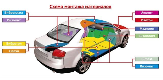 как сделать шумоизоляцию арок автомобиля своими руками